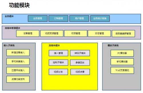 监控软件管理系统TR-W-Server